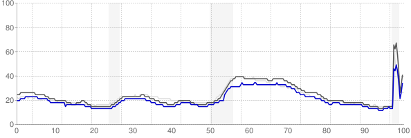 Trenton, New Jersey monthly unemployment rate chart